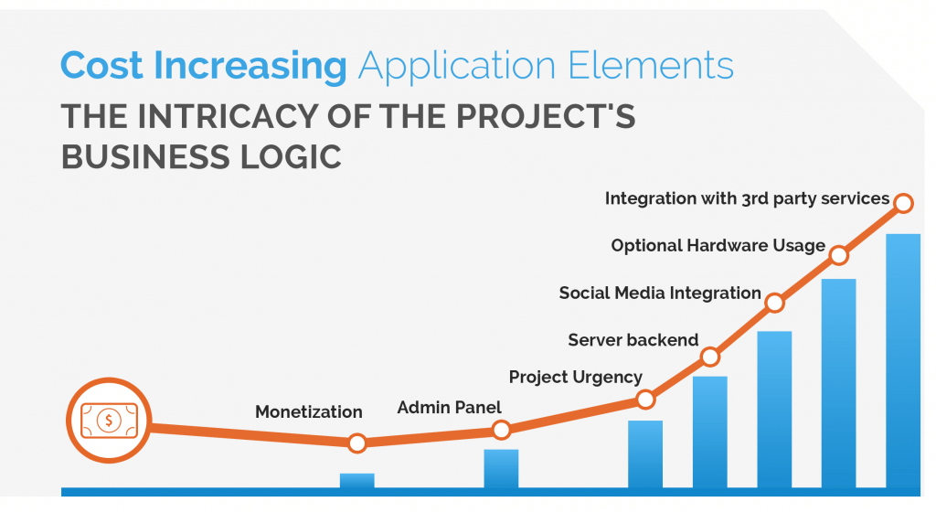 cost increasing application elements