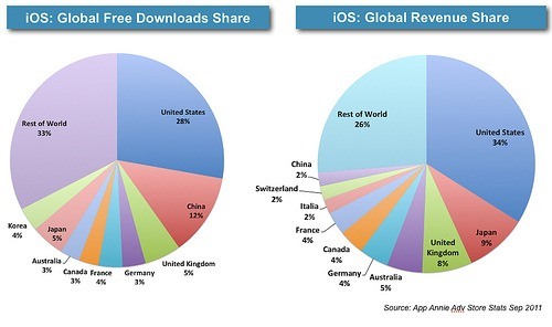 reasons of app localization
