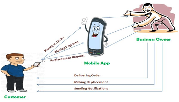 Mobile Apps blog