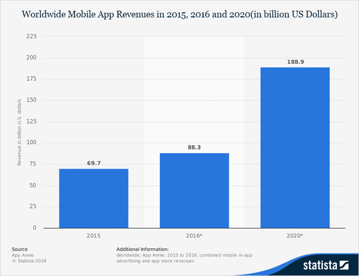 Mobile App Revenue