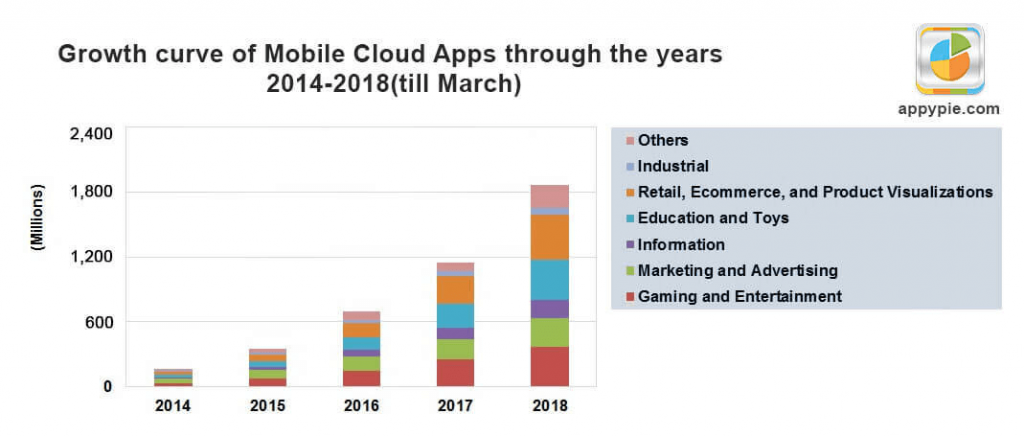 Mobile Cloud Apps Stats