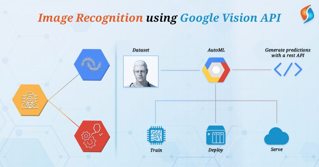 Image-Recognition-using-Google-Vision-API-SignitySolutions