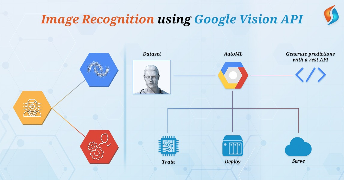 Image Recognition using Google Vision API - Signity Solutions