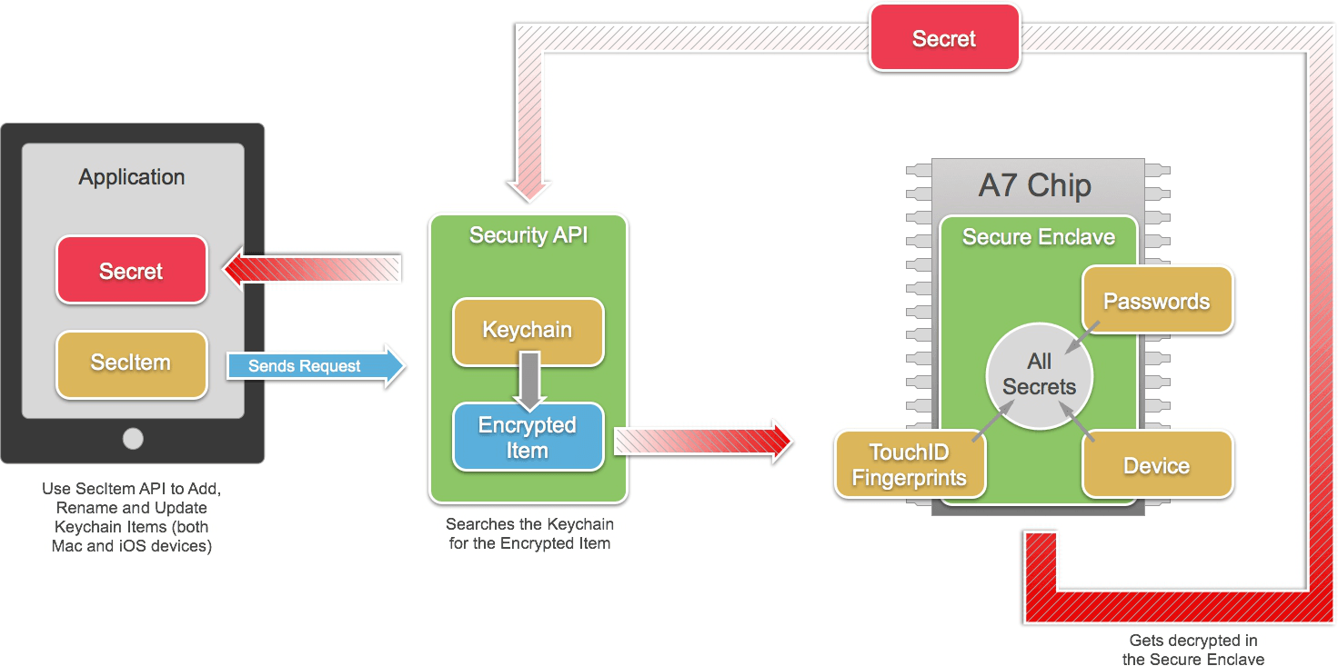 iOS based Biometric Local Authentication | Signity Solutions