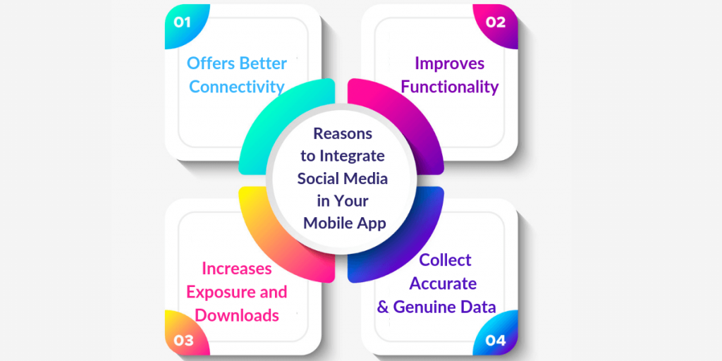 Reasons to integrate social media in your mobile app