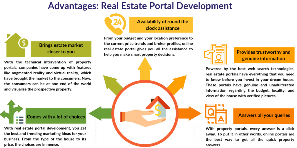 Advantages Real Estate Portal Development