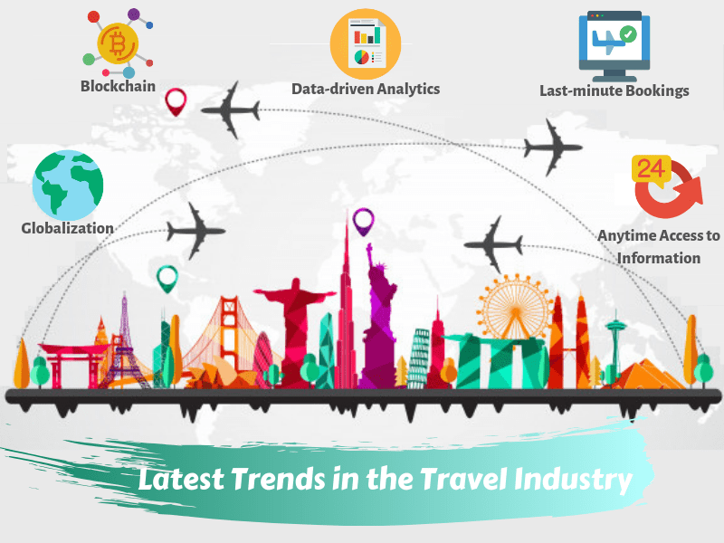 Latest Trends in the Travel Industry-SignitySolutions