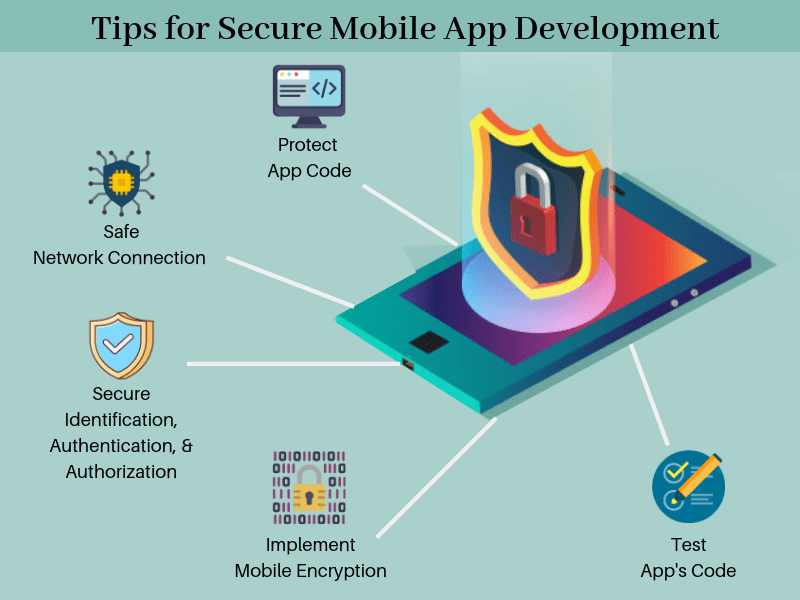 Tips for Secure Mobile App Development-SignitySolutions