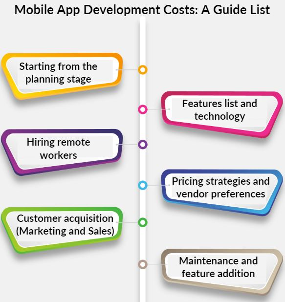 Mobile App Development Cost - Guide List