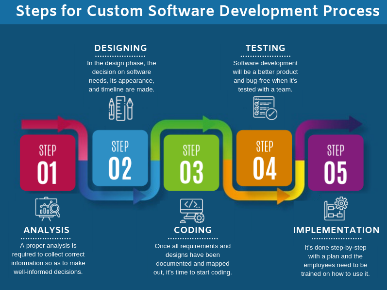 Steps For Smart Custom Software Development Signity Solutions