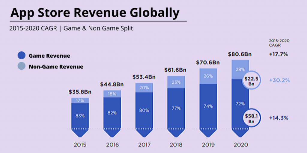 App Store Revenue Globally - SIgnity