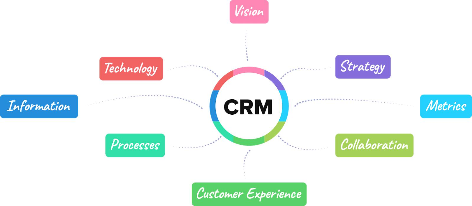 Common-Issues-Implementing-Zoho-CRM-SignitySolutions(7).JPG