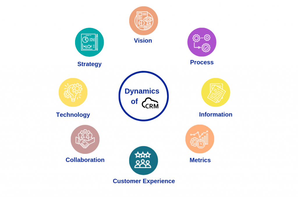 Dynamics-of-CRM-Signitysolutions