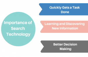 Importance-of-Search-Technology-SignitySolutions