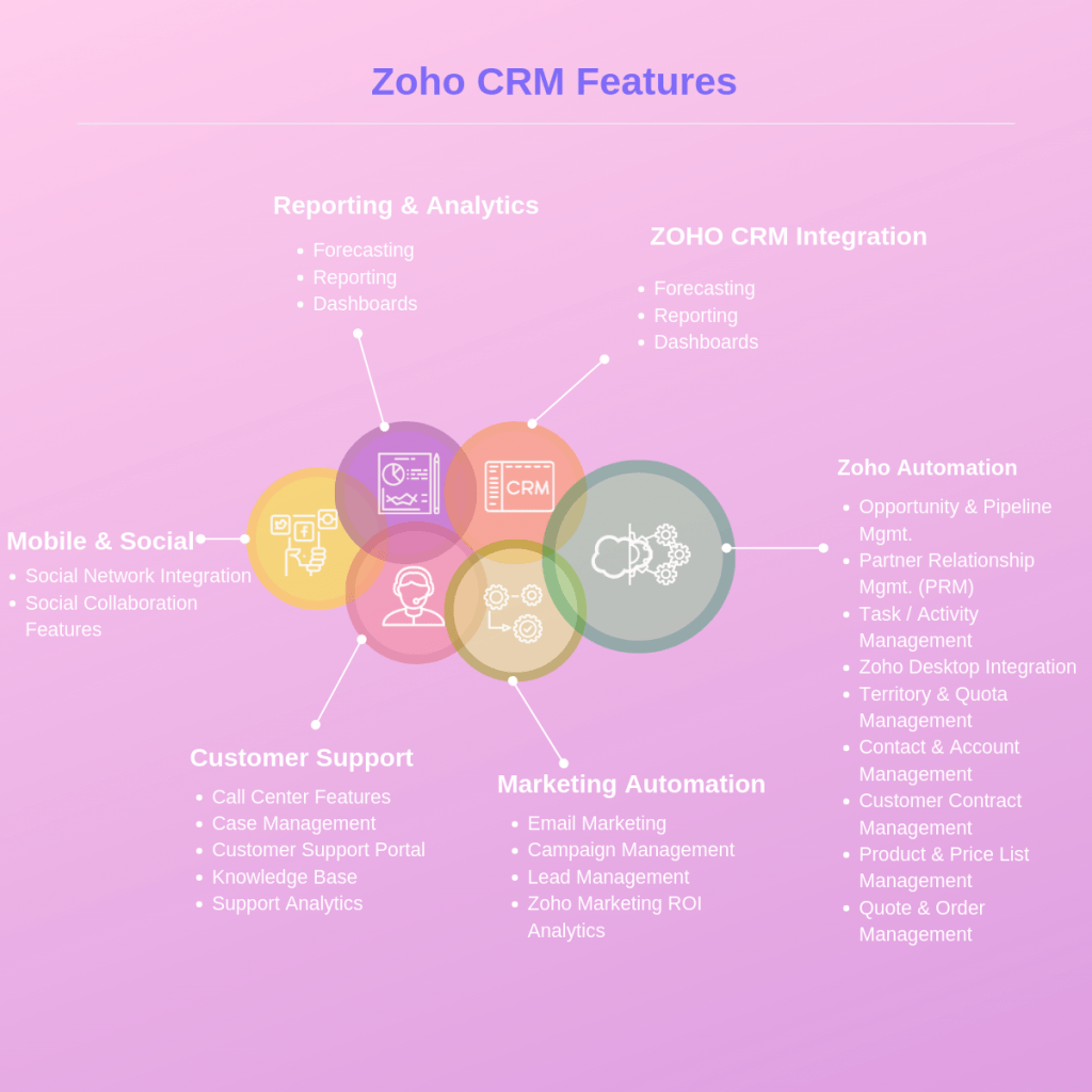 Zoho-CRM-Features-SignitySolutions