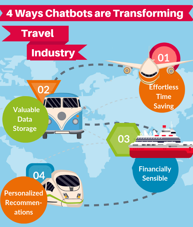 https://www.signitysolutions.com/blog/wp-content/uploads/2019/05/4-Ways-Chatbots-are-Transforming-the-Travel-Industry-Infographic.png