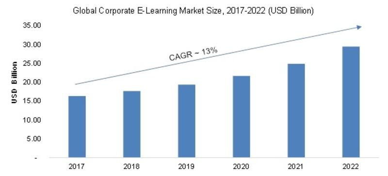 Global-Corporate-E-Learning-Market