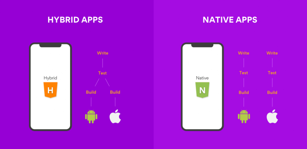 difference-between-native-and-hybrid-mobile-app-development-signity-solutions