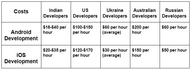 estimated mobile app development costs in different countries