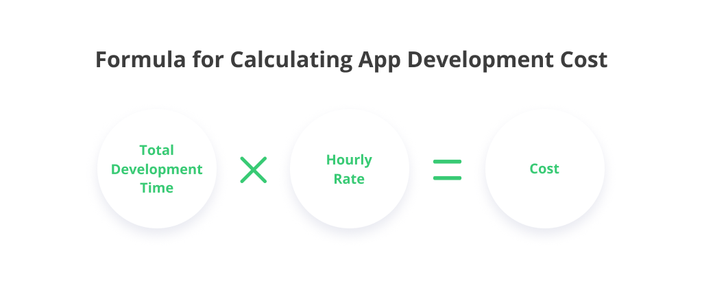 mobile-app-development-costs-formula-signity-solutions
