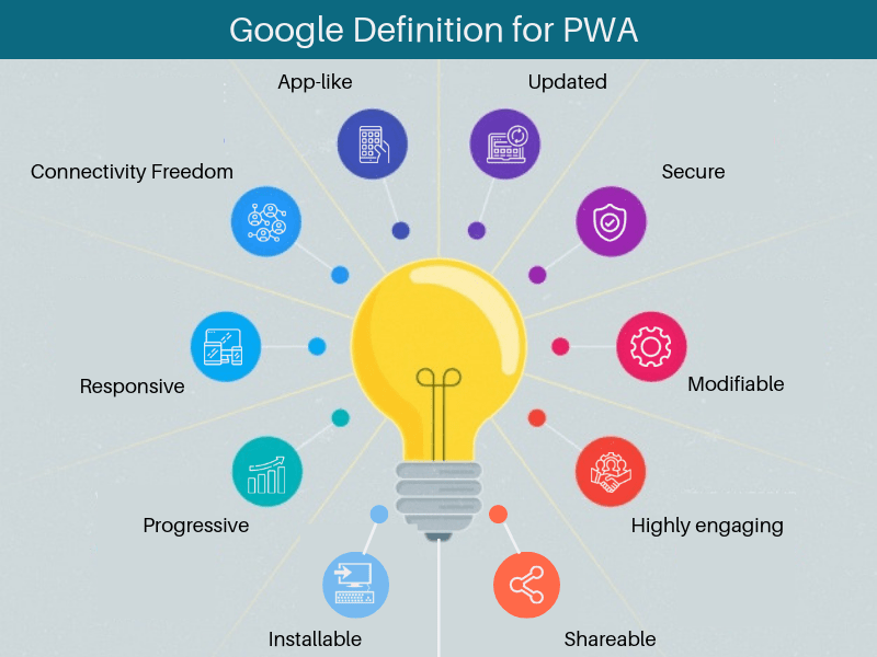 Google-Definition-for-PWA-SignitySolutions