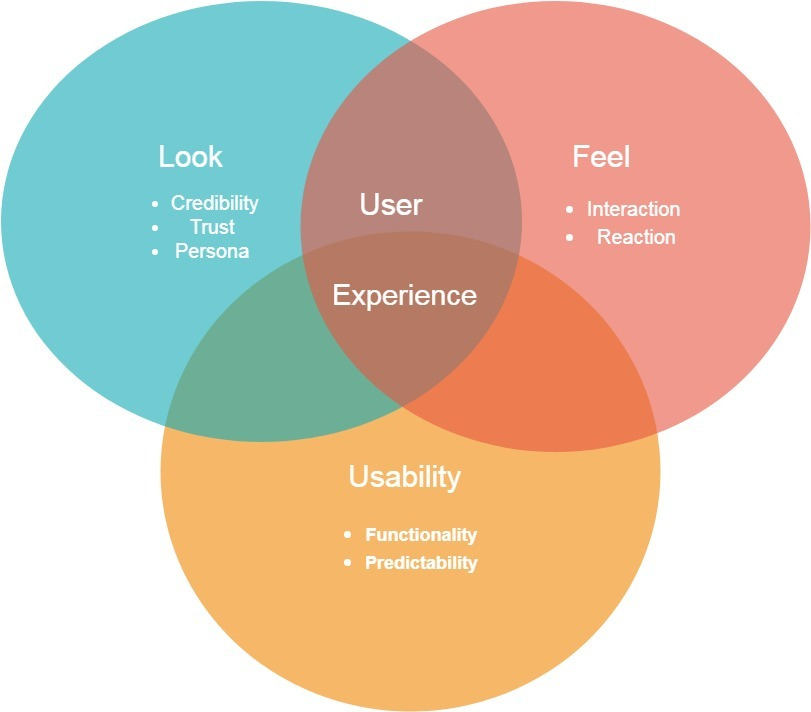 User-Experience-Environment-SignitySolutions