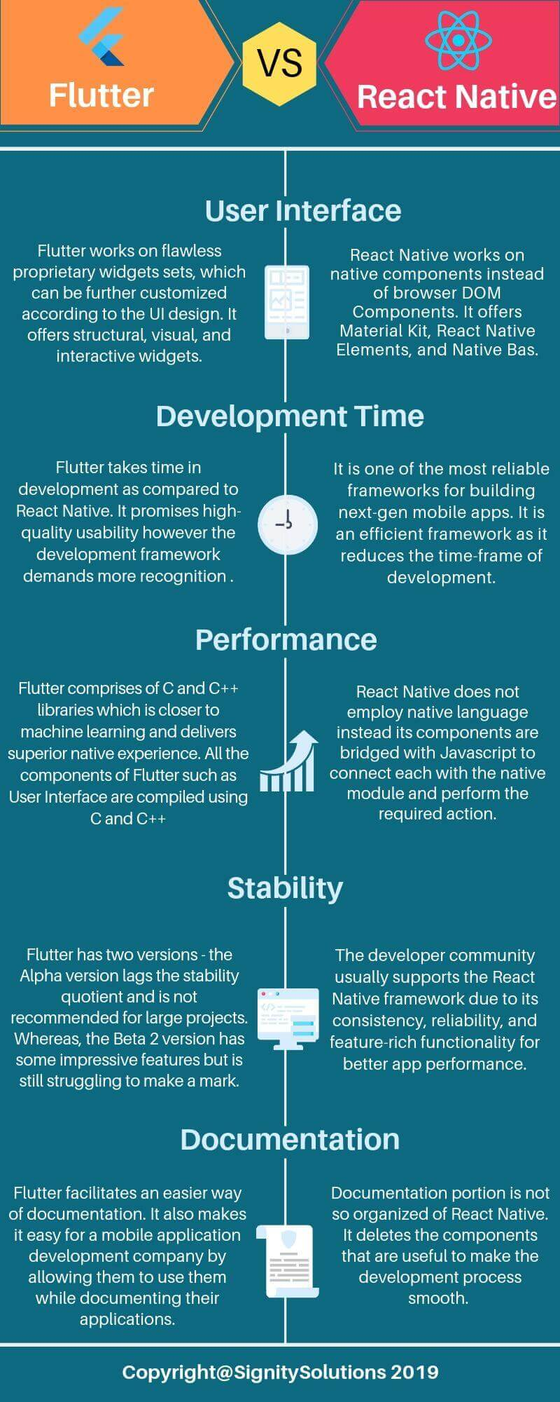 Flutter VS React Native Infographics