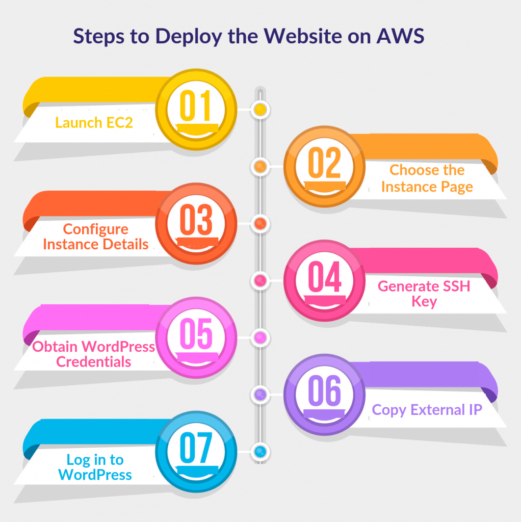 Steps to deploy the website on AWS