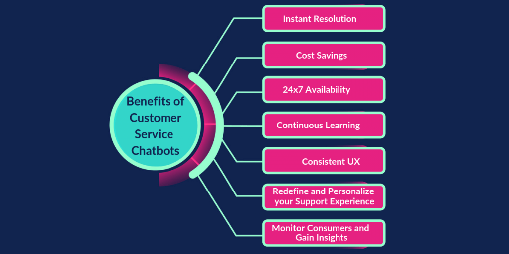 Benefits of Customer Service Chatbots