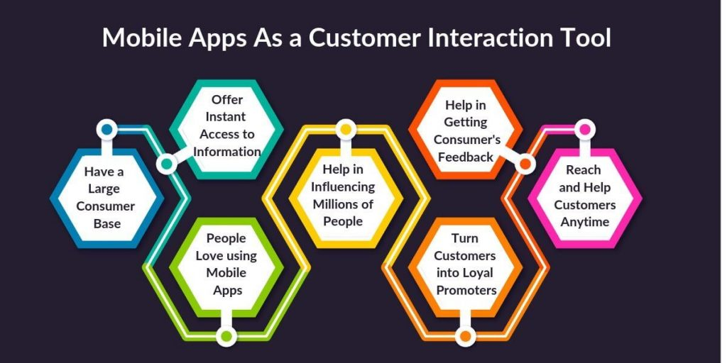 Mobile Apps As a Customer Interaction Tool