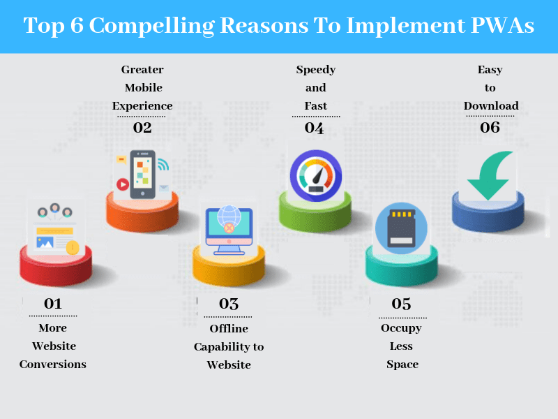 Top 6 Compelling Reasons To Implement PWAs-SignitySolutions