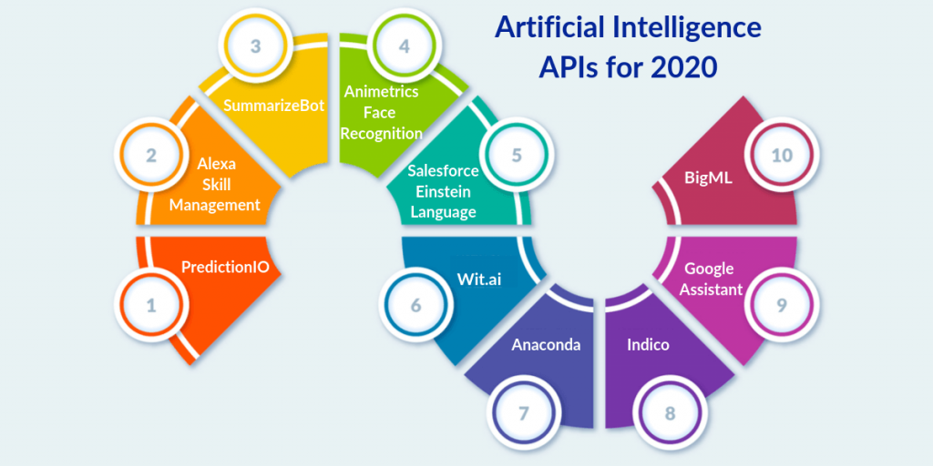 10 Artificial Intelligence APIs to Consider for 2020