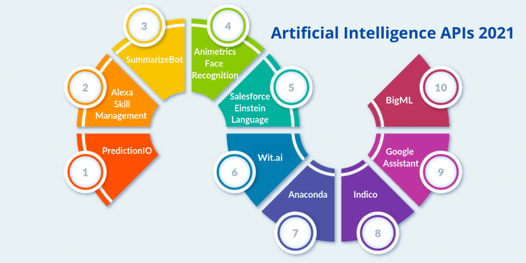 Artificial-Intelligence-APIs-to-Consider-for-2021