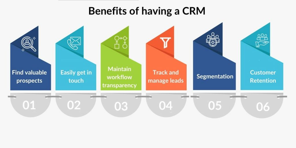 https://www.signitysolutions.com/blog/wp-content/uploads/2020/01/Benefits-of-having-a-CRM.jpg