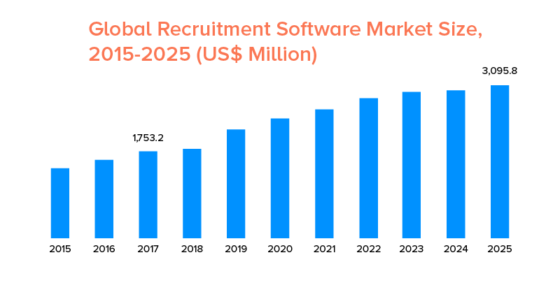 Recruitment Market Size