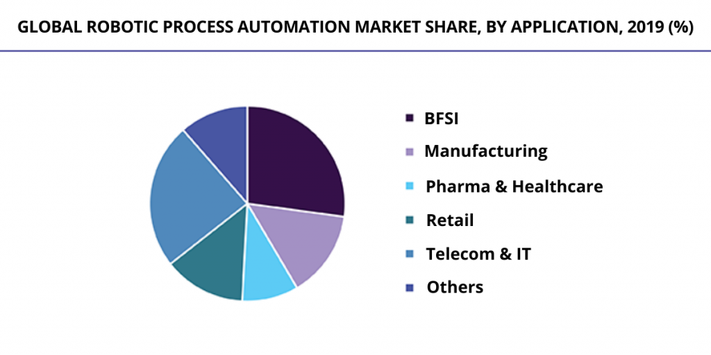Global robotic process automation market share, by application, 2019 (%) - Signity