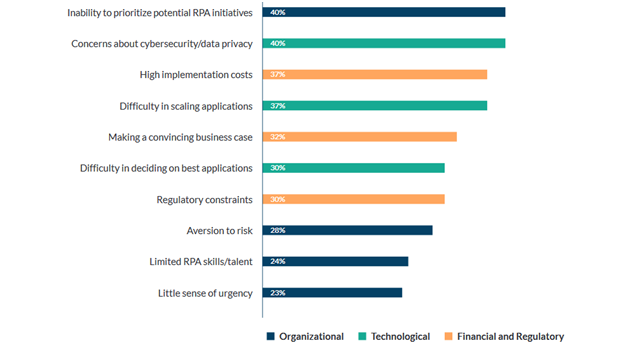 Challenges Companies Face while Adopting RPA - Signity Solutions