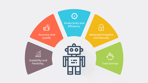 RPA Service Provider - Signity Solutions
