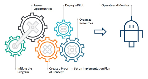 The Final Stepwise Implementation Approach - Signity Solutions