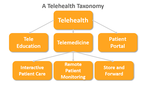 Difference between Telehealth and Telemedicine - Signity