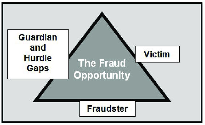 Fraud is a crime of oppurtunity