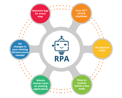 RPA Business Process Automation Benefits for Businesses - Signity