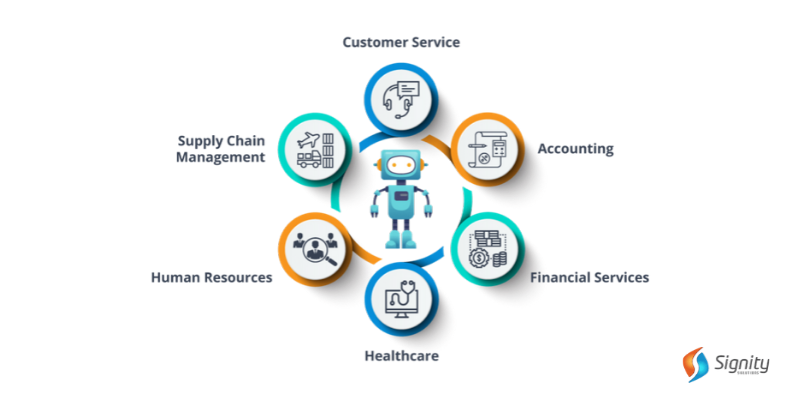 RPA Use Cases- Industries we serve - Signity Solutions
