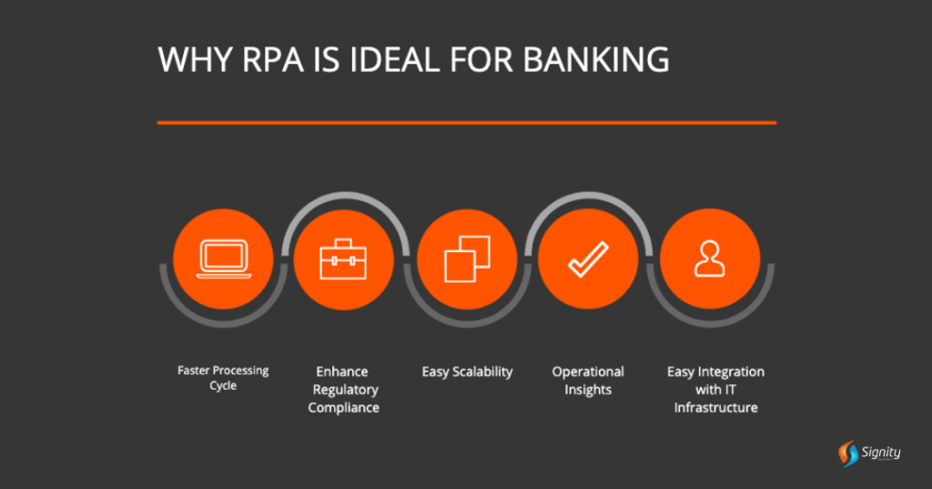 RPA in fraud detection - Signity Solutions