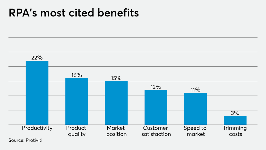 RPAs most cited benefits in fraud detection - signity