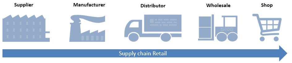 Supply Chain Management - Signity