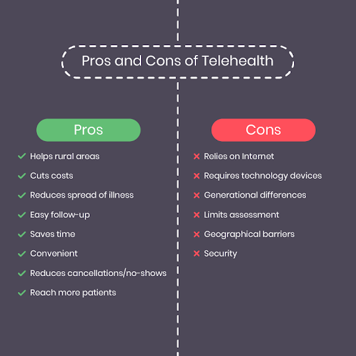 Telemedicine App Pros And Cons - Signity Solutions
