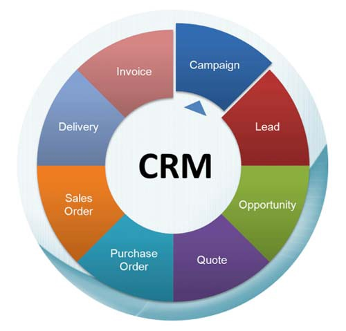 Zoho CRM Benefits to Businesses - Signity