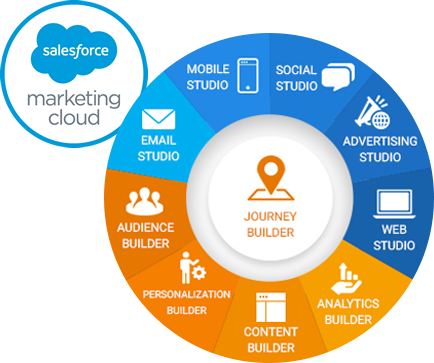 Everything-About-Salesforce-Marketing-Cloud-Signity