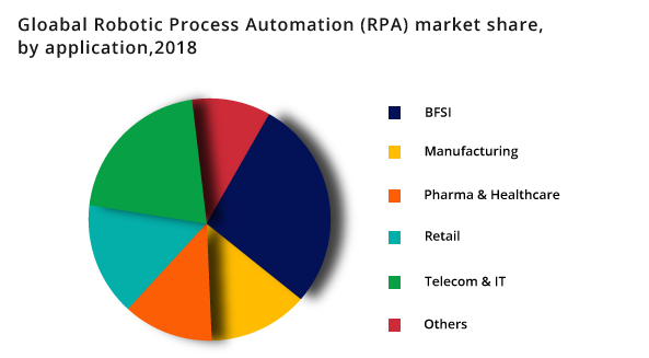 RPA use cases across Industries - Signity